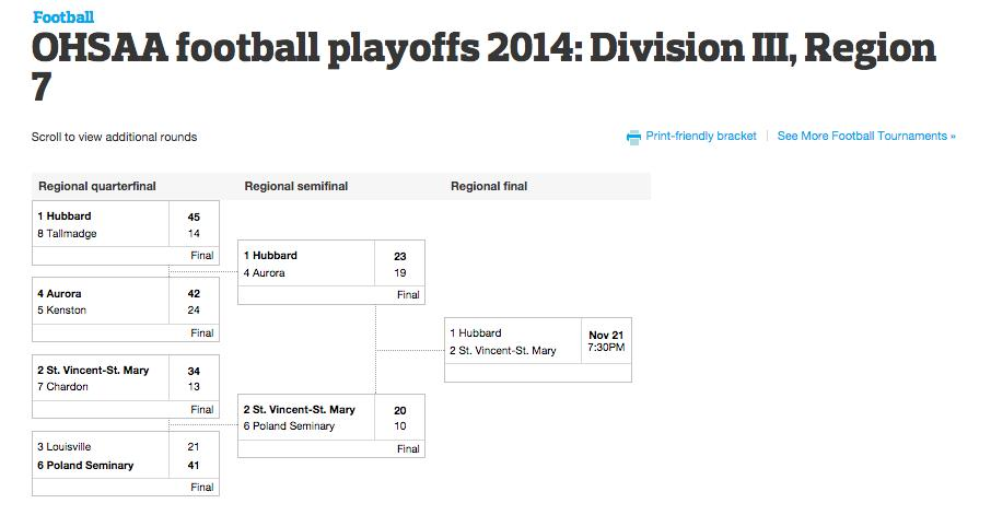 Playoffs Division 1 Football Ohio