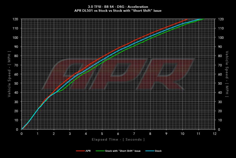 30tfsi_b8_s4_dsg_acceleration