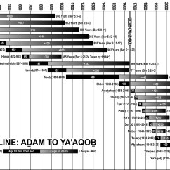 Lost Timeline Diagram 3 Wire Pt100 Wiring Genesis In The Beginning