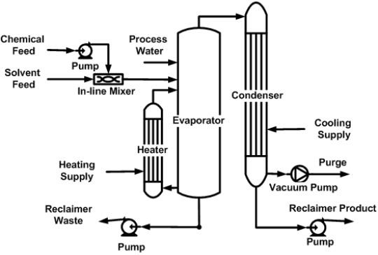 Process Flow Chart Chemical Engineering