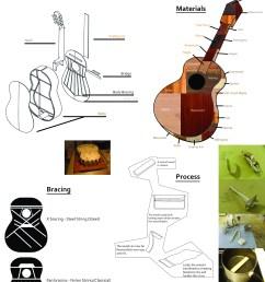 instrument construction acoustic guitar diagram [ 2700 x 3598 Pixel ]