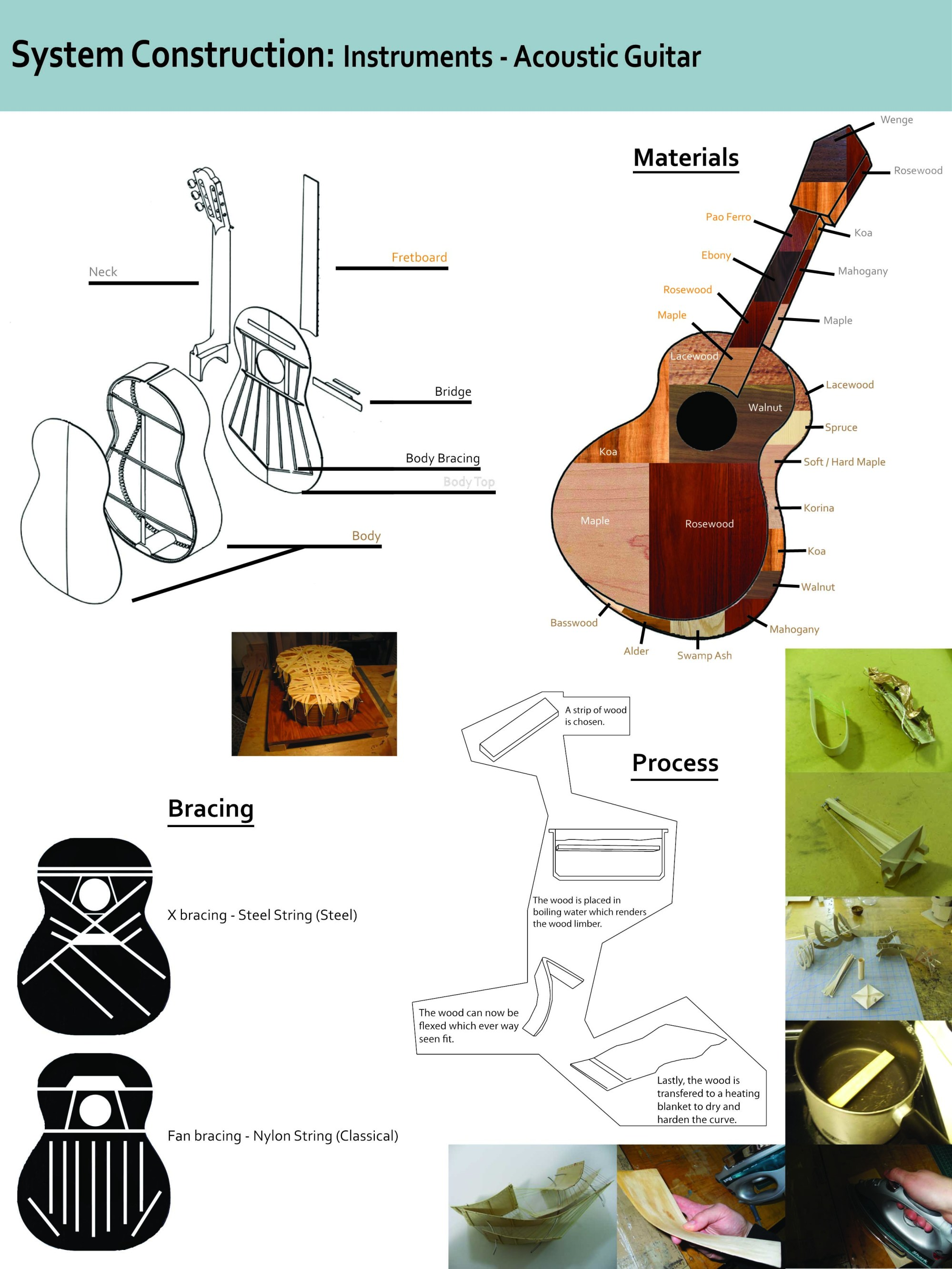 hight resolution of instrument construction acoustic guitar diagram