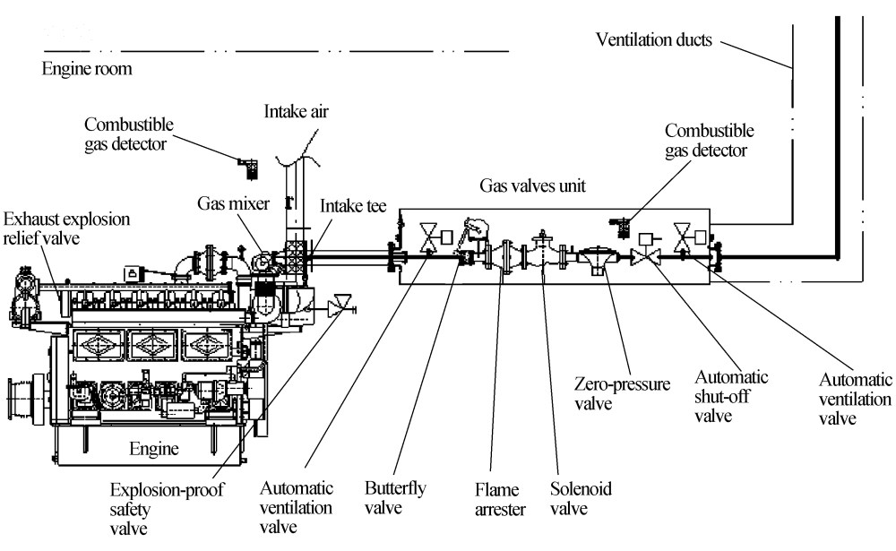 medium resolution of figure 3 the layout of an inherently safe engine room