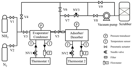 Performance of an Activated Carbon-Ammonia Adsorption