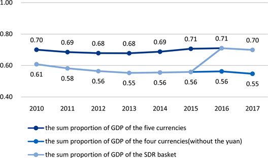 Study on the Influence of RMB's Entry into SDR on the Interest Rate of SDR
