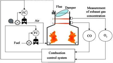 Process Simulation of a 620 Mw-Natural Gas Combined Cycle