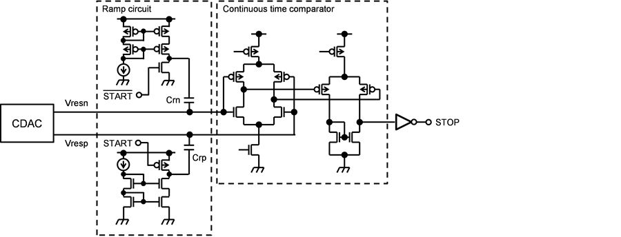 A 500-MS/s, 2.0-mW, 8-Bit Subranging ADC with Time-Domain