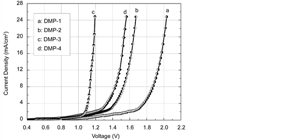 Optical and NH 3 Gas Sensing Properties of Hole-Transport