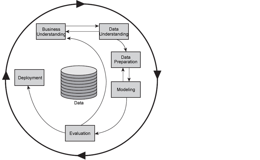 Big Data Analysis in Smart Manufacturing: A Review