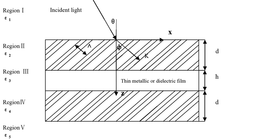Rigorous Coupled-Wave Approach for Sandwich Gratings