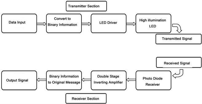 Design Of A Li-Fi Transceiver