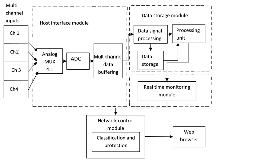 For Block Diagram Fpga Soc Based Multichannel Data Acquisition System With