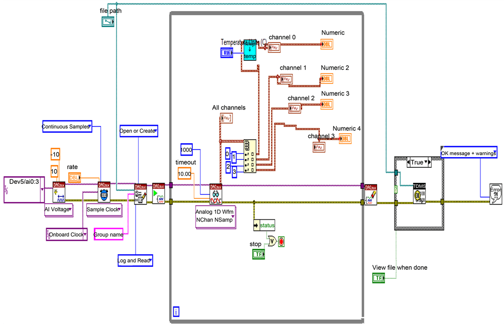 FPGA SoC Based Multichannel Data Acquisition System With