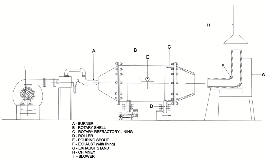 Optimization of Recuperative System in Rotary Furnace for