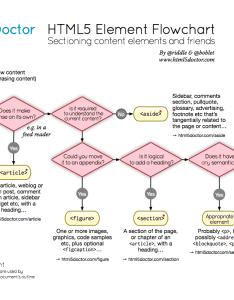 Html element flowchart also useful and hilarious flowcharts for web designers developers rh favbulous