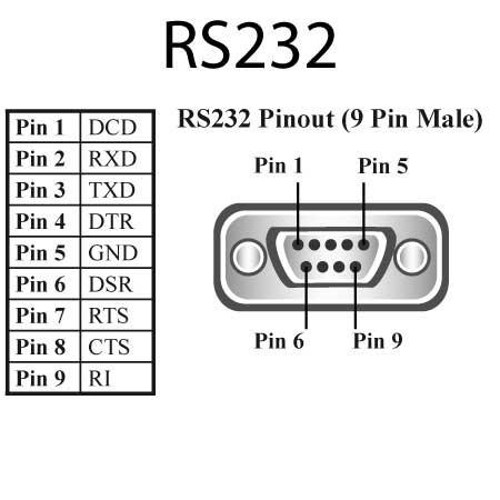 10x Cabo Serial Rs232 Db09 Automação Comercial Db9 Com1