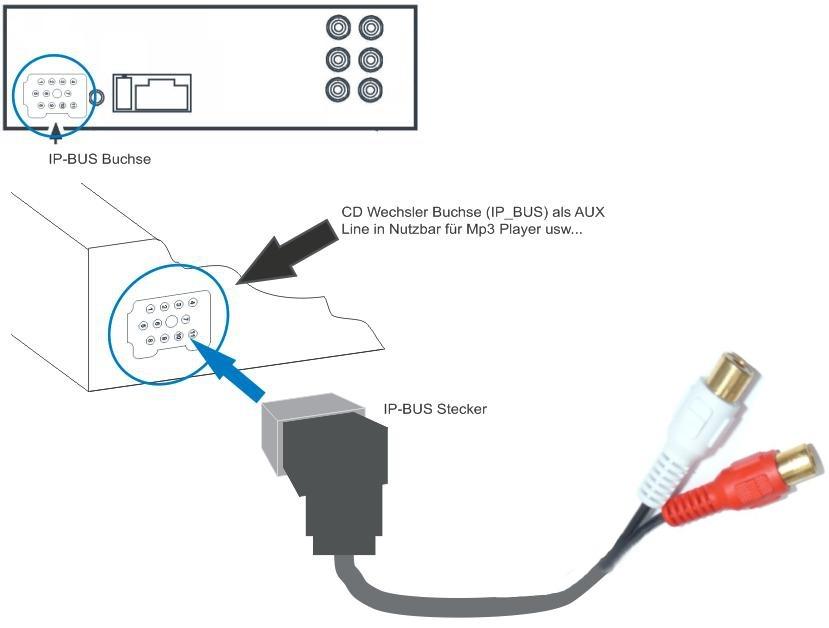Cable Adaptador Auxiliar Estéreo Para Pioneer Ip-bus A Rca
