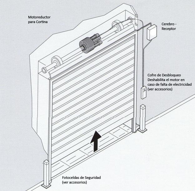 Cortinas Metalicas Automaticas Seg   420000 en Mercado