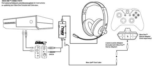 Headset Turtle Beach Ear Force Dxl1 Ps4 Xbox 360 Xbox One