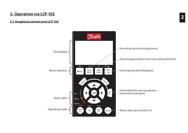 Ihm Lcp 102 Danfoss Para Inversor De Frequencia Vlt Fc-302