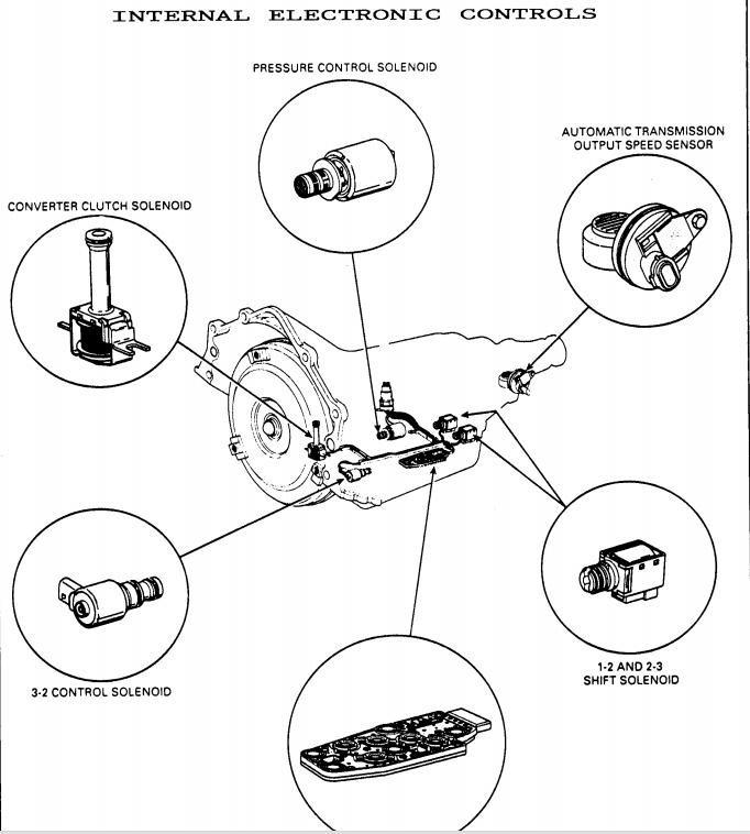 Manual Taller Caja Automatica 4l60e Chevrolet Silverado