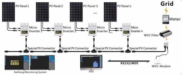 110 Block Wiring Diagram Micro Inversor Grid Tie 250w 110v Vac Com Entrada P Modem