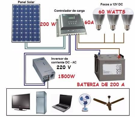 Panel Solar Sistema Intenso 200w Bateria 200w Par Frigobar  S 26900 en Mercado Libre