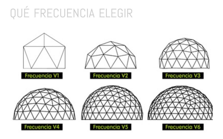 Tutorial Construccion Domo Geodésicos + 1 Tutorial Regalo