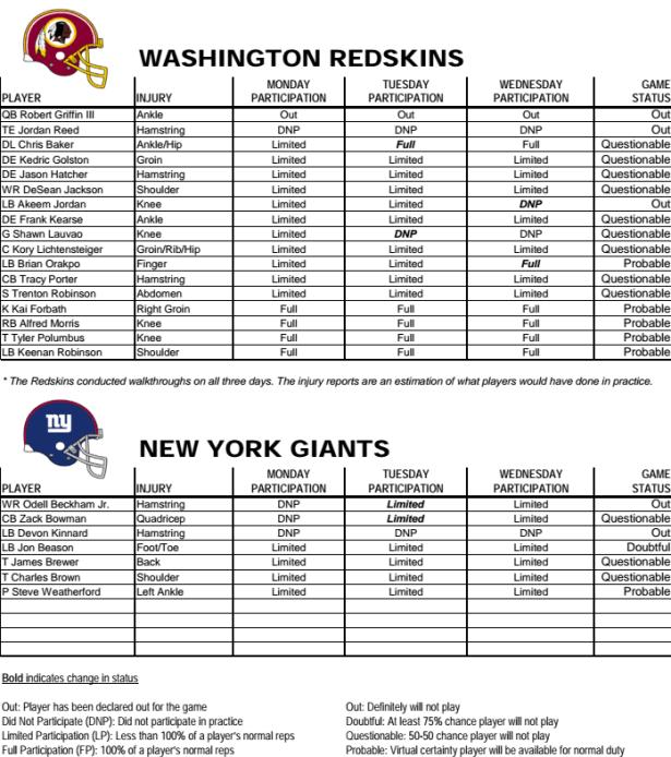 Redskins Injury Report Week 4