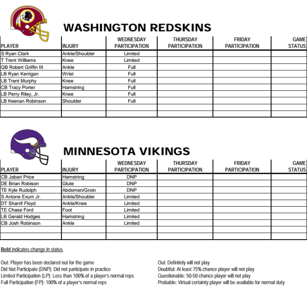 Redskins Practice Notes, Quotes & Injury Report 10-29-2014