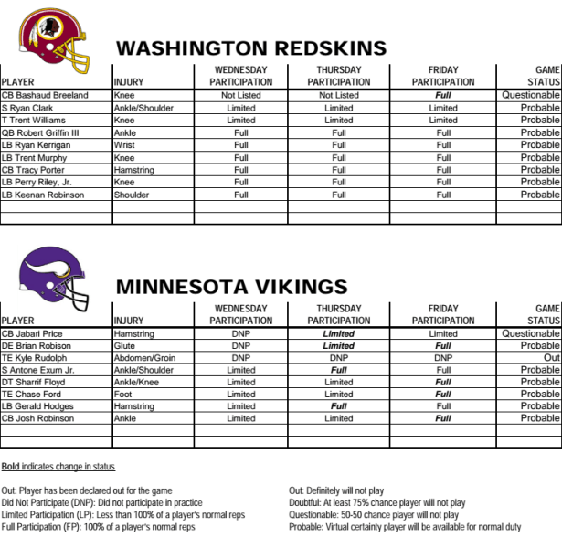 Redskins Injury Report Week 9