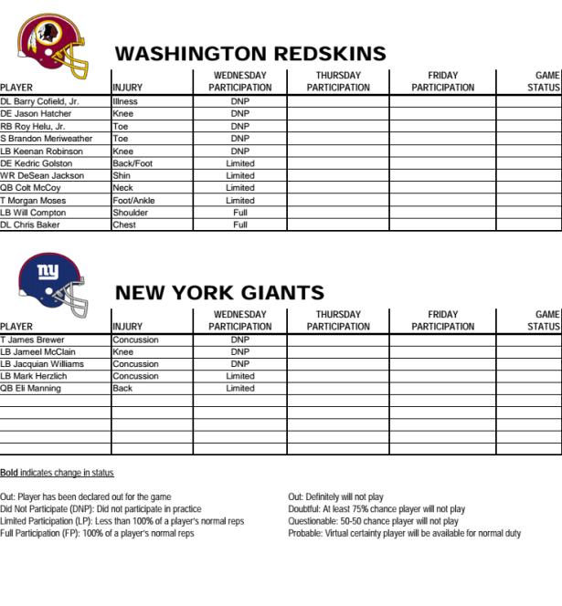 Redskins Injury Report 12-10-2014