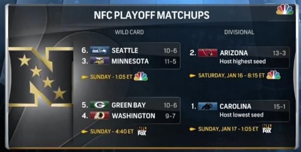 Redskins Will Host Green Bay in First Round of Playoffs
