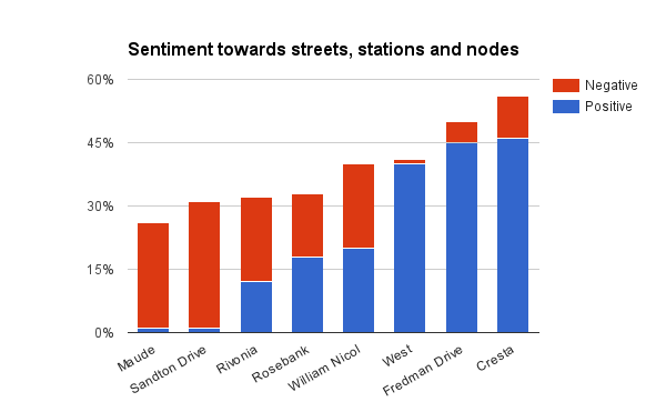Sentiment towards streets, stations and nodes