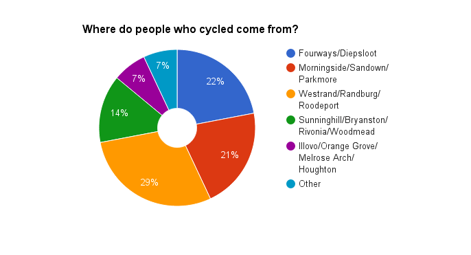 Where do people who cycled come from