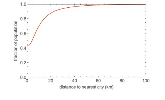 Graph showing how far people live from a city, by Facebook.