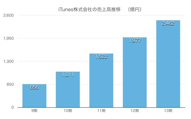 iTunes株式会社