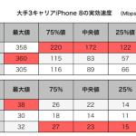 ドコモ、au、ソフトバンクの通信速度比較 下りはドコモ、上りはソフトバンク