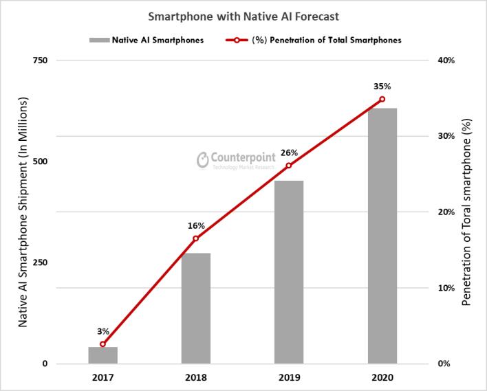 Erősödött a Kirin SoC-k piaci részesedése is