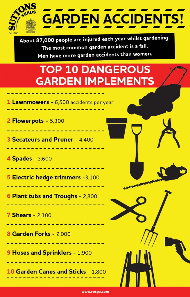 Top 10 Dangerous Garden Accidents