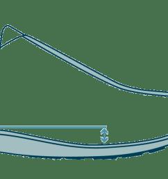 running shoe heel toe drop diagram [ 1400 x 580 Pixel ]