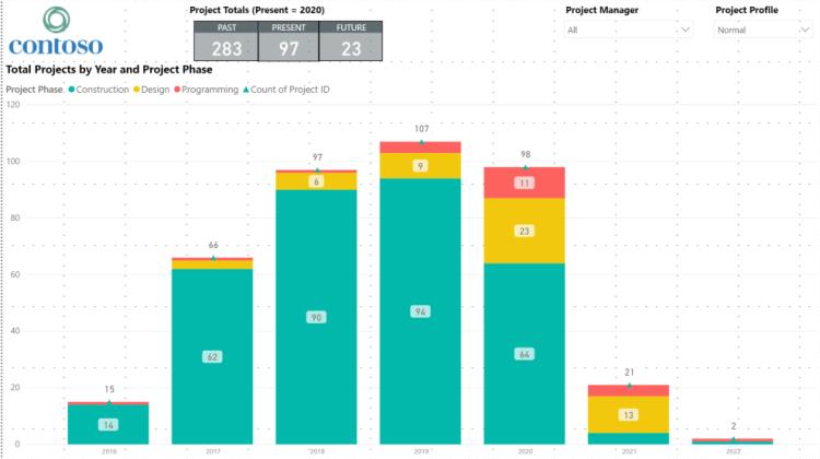 Power BI Chart