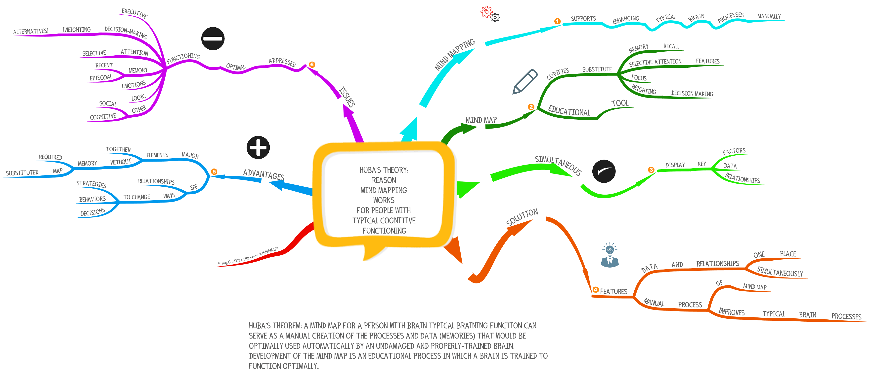 Hitmm 10 How And Why Mindmaps Work To Assist