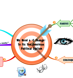 we need a c change to fix the american political system a mindmap [ 3500 x 1416 Pixel ]