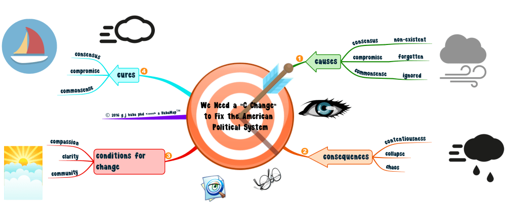 medium resolution of we need a c change to fix the american political system a mindmap
