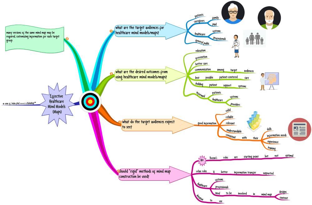 medium resolution of effective healthcare mind models