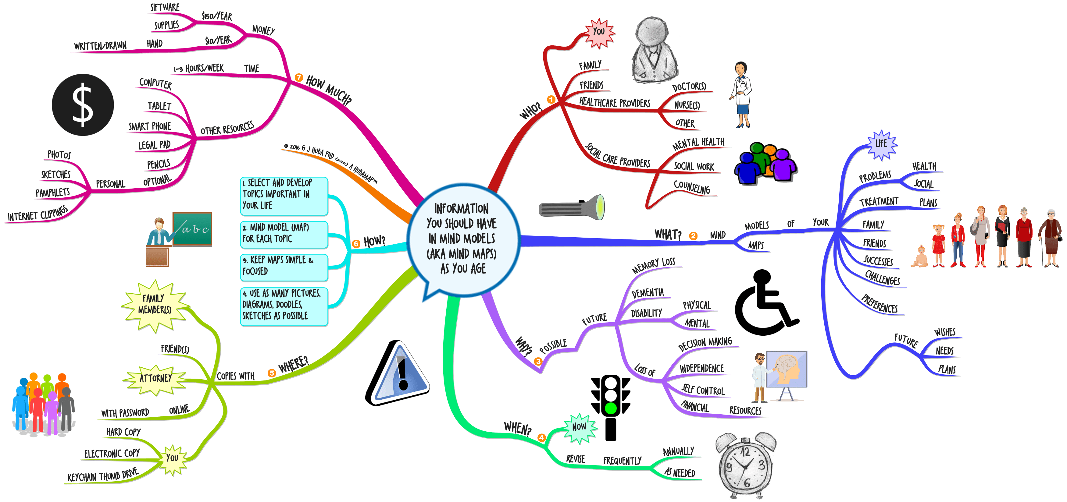 Describe Your Life In Mindmaps As You Age Typically Or