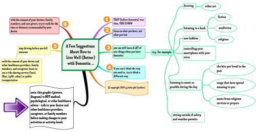 small resolution of a few suggestions about how to live well better with dementia