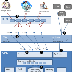 Soa Architecture Context Diagram 22re Igniter Wiring Mdm And Bpm Partners For Success By Steve Minor Hub 2