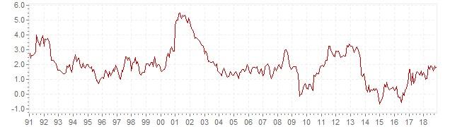 geldontwaardering nederland